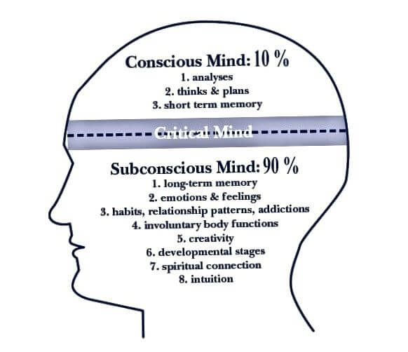 pikiran sadar dan pikiran bawah sadar